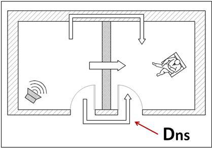 Passaggio di rumore aereo attraverso percorso esterno (Dns)