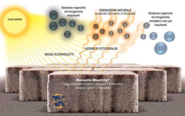I masselli autobloccanti mangia smog BlueCity di Ferrai BK con principio fotocatalitico TX Active