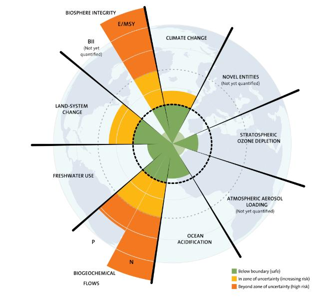 I planetary boundaries di Rockstrom