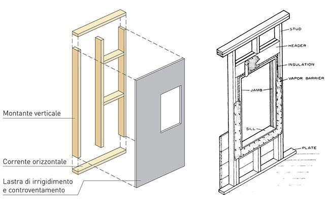 Platform frame: la struttura intelaiata