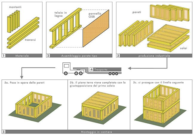 Sistema costruttivo platform frame, fasi di montaggio