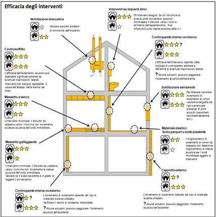 Poster ANIT – La riqualificazione termica e acustica degli edifici esistenti