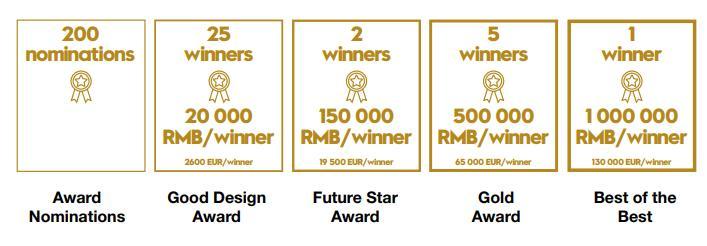 Premi Goldreen Industrial Design Award