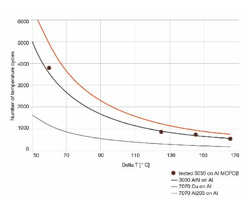 Figura 3: primo guasto nei giunti di saldatura rilevabile grazie a un improvviso aumento di tensione. Il numero di cicli di temperatura dipende dalla differenza di temperatura.