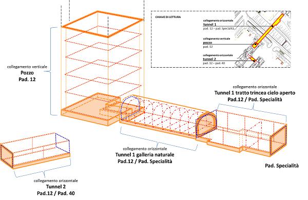 Schema progettuale galleria artificiale