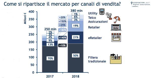 Ripartizione mercato smart home Italia per canale di vendita