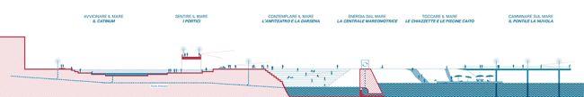 masterplan del lungomare di Catania, Sezioni del progetto