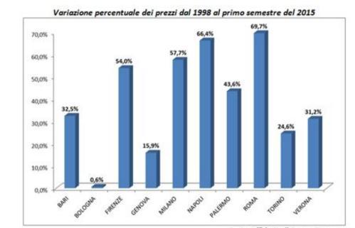Rivalutazione immobili 1998-2015