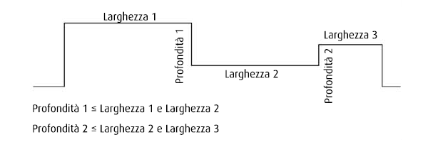 Schema adiacenza corrugazioni di differenti profondità e larghezza