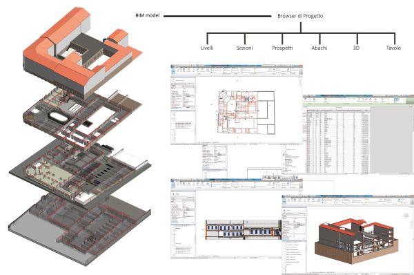 Schema funzionale dell'organizzazione del modello BIM