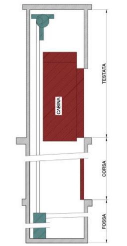 Schema (sezione verticale) di un ascensore – fossa, corsa e testata