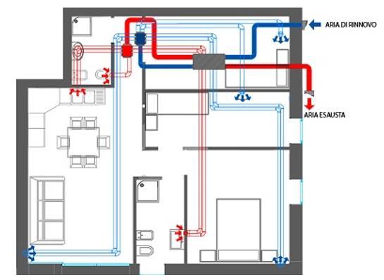 Il sistema di ventilazione naturale prevede l'installazione di griglie di aerazione.