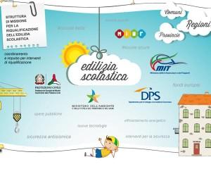 Per le nuove scuole arrivano 300 milioni di euro 1
