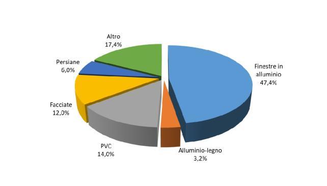 Ripartizione delle vendite di serramenti per prodotti (fonte, Unicmi)