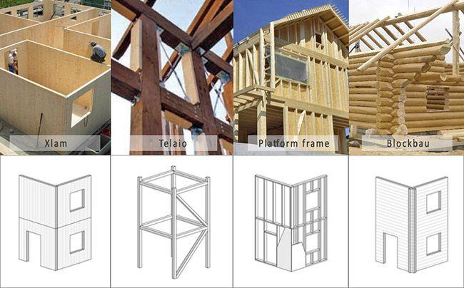 Sistemi e tecniche costruttive legno, le più diffuse