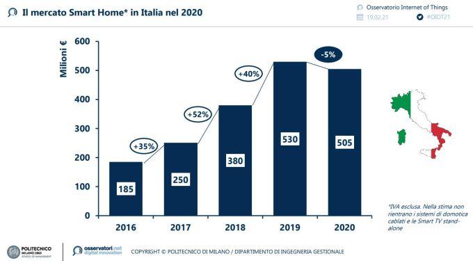 Il mercato della smart home in Italia nel 2020