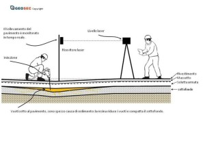 Schema illustrativo