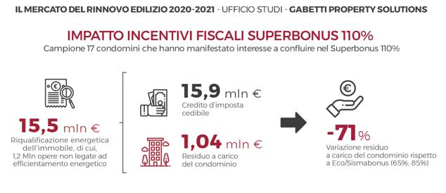 Benefici economici superbonus 110% in condominio