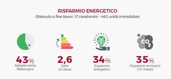 Risparmio energetico in 17 condomini dopo la realizzazione di interventi di riqualificazione