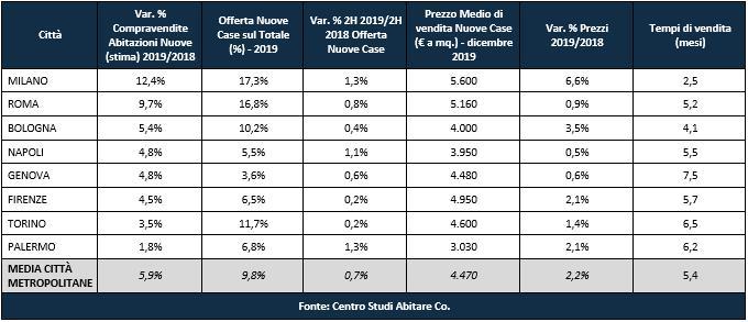 tabella compravendita nuovi immobili in 8 città italiane nel 2019