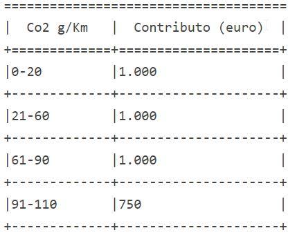 tabella contributi acquisto macchina ibrida senza rottamazione