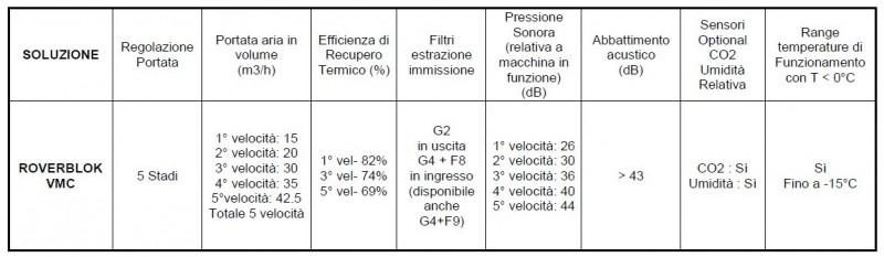 Tabella riassuntiva delle caratteristiche di Roverblok VMC, Ventilazione meccanica