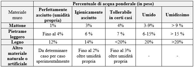 Tabella percentuale di acqua ponderale, dati di letteratura