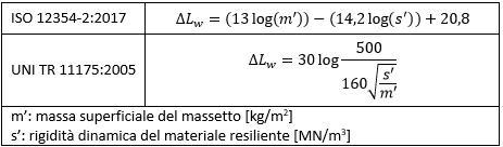 Tabella di Calcolo ΔLw per massetti galleggianti