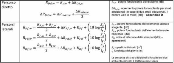 equazioni per il calcolo del potere fonoisolante dei percorsi strutturali