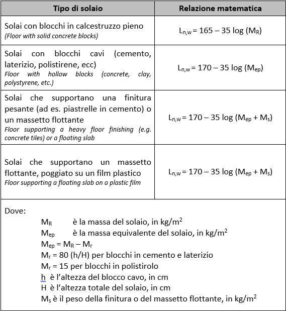 tabella EN 15037-1:2008, relazioni per il calcolo di Ln,w