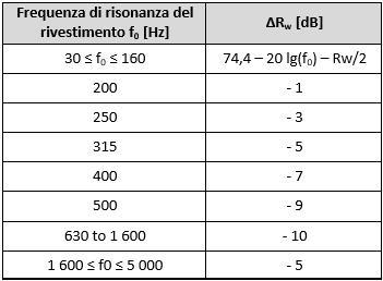 Tabella per la determinazione di ΔRw