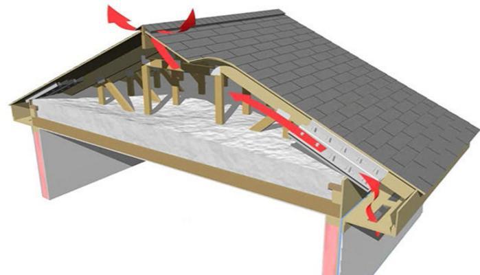 Vantaggi dei tetti ventilati