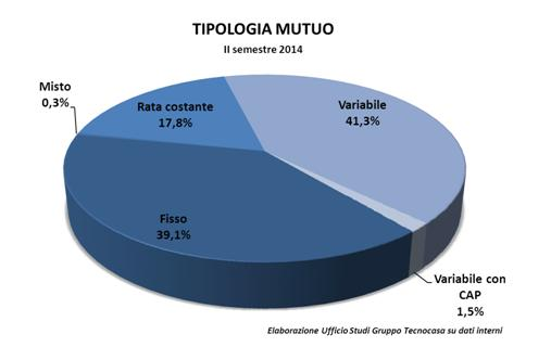 tipologia_mutuo