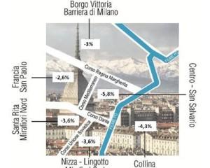 Investitori e studenti agevolano la ripresa del mercato immobiliare a Torino 1