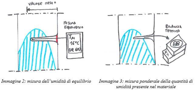 Misura dell'umidità