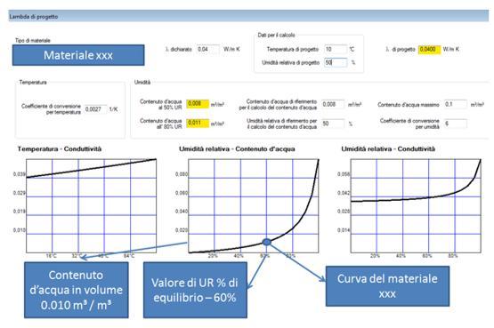 Software Pan, correlazione umidità di equilibrio e contenuto d'acqua nei materiali