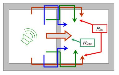 UNI EN ISO 12354-1 - Procedura di calcolo