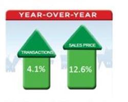 USA: mercato immobiliare +12% 1