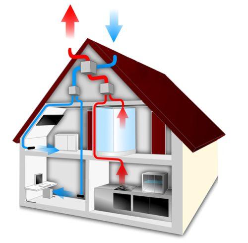 Ventilazione Meccanica Controllata Per Il Benessere In Casa