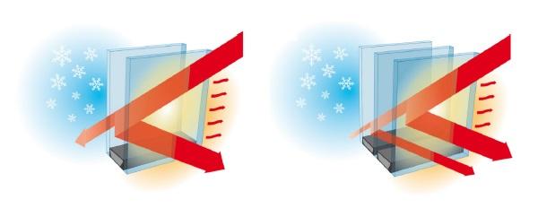 Funzionamento dei vetri radianti